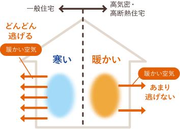 高気密・高断熱の図解